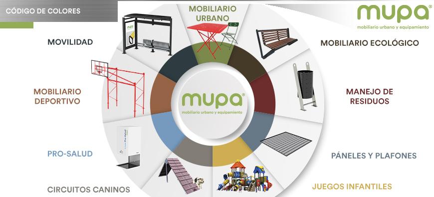 ¿Qué significan los colores que veo en el sitio web de MUPA®