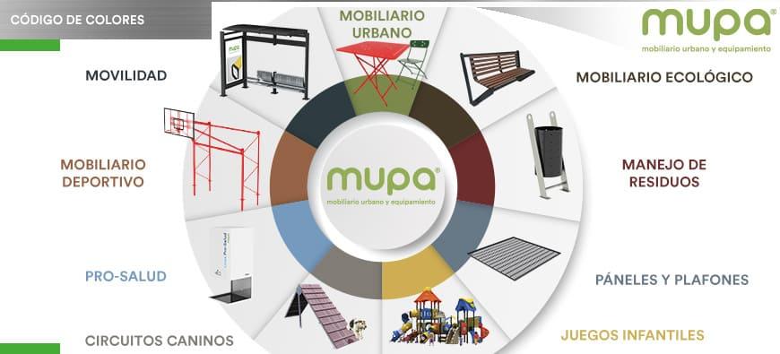 Hace poco más de un mes, MUPA® lanzó su nuevo sitio web, más rápido de cargar, más fácil de navegar y con muchos otros cambios que fueron diseñados exclusivamente para que nuestros visitantes tengan una agradable experiencia al navegar para ver nuestros productos y solicitar cotización