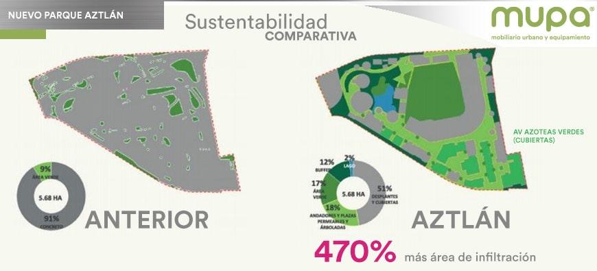 ¿Por qué es importante contar con Parques Urbanos en las ciudades?
